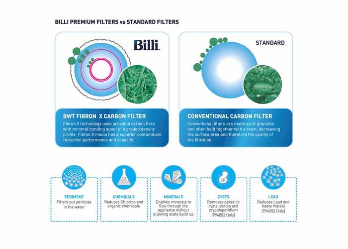 Billi Premium filters vs standard filters